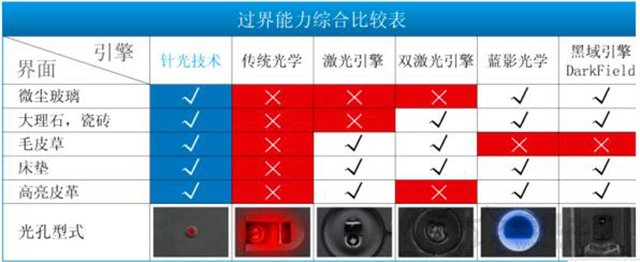 激光鼠标和光电鼠标哪个好?插图(1)