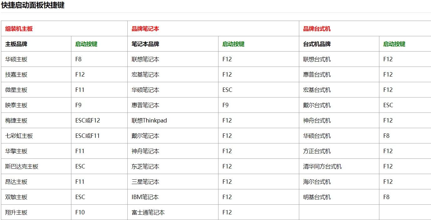 U盘安装系统教程插图(3)