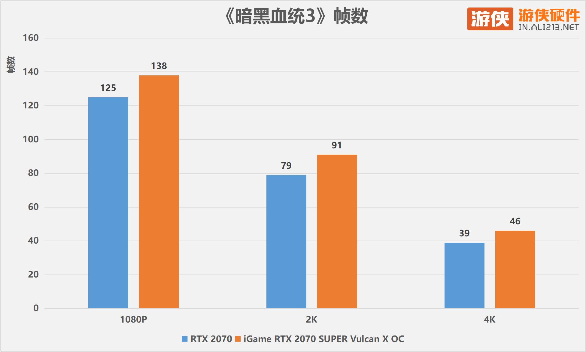 七彩虹iGame RTX 2070 Super Vulcan X OC 参数 图片 接口 报价
