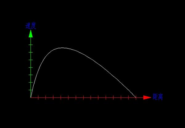 鼠标操作dip记录线形图