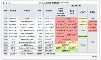 Windows 10 21H1 2021.7 最新版Windows 11镜像下载