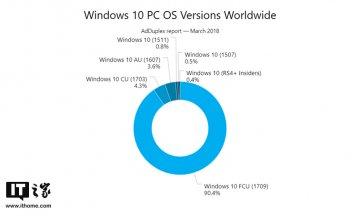 现在Win10 1709秋季版份额市场占比已超90%